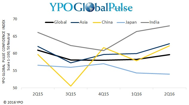 Pic: YPO Global Pulse