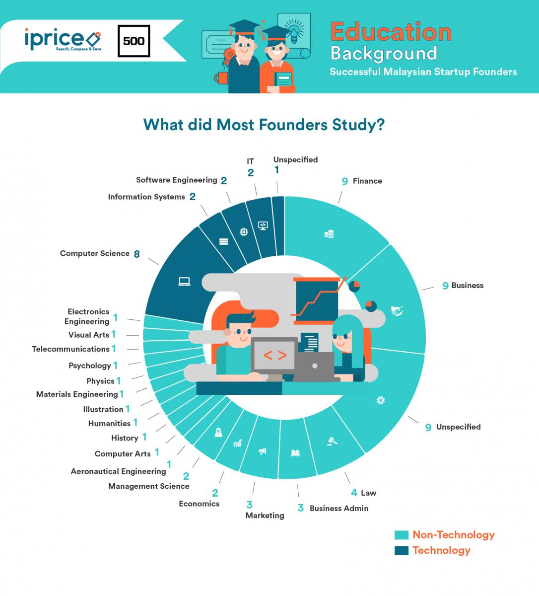 iPrice founder degree