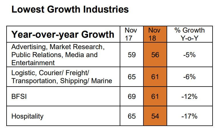 Lowest growth industries in Malaysia. Source: Monster