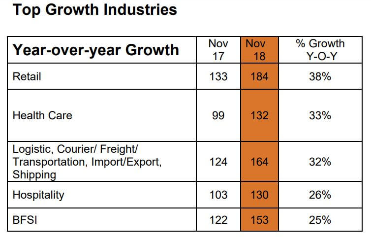 Top growth industries in the Philippines. Source: Monster