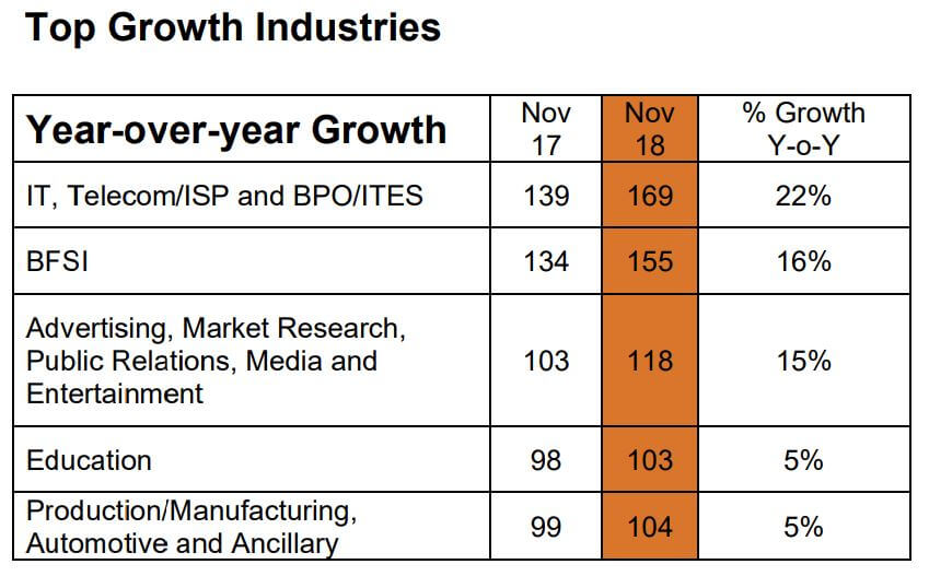 Top growth industries in Singapore. Source: Monster