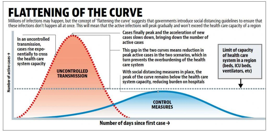 Graph illustrating why 'flattening the curve' is essential to limiting infection.