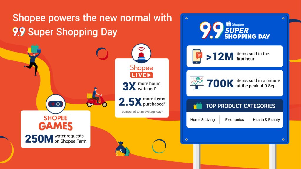 E-commerce platform Shopee's 9.9 Super Shopping Day 2020