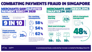 9 in 10 Singaporean merchants lost revenue due to payment fraud which caused far-reaching consequences