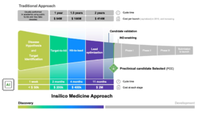 The novel system by Insilico will save up to 66% of preclinical process time