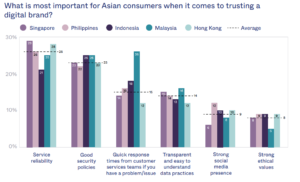 How polled Asian consumers rated the importance of these factors for digital trust in a brand. Source: Okta Report