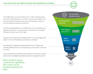 The heightened consumer preference for online shopping means more focus will be placed on e-commerce services and experiences than ever before. (IMG/ Deloitte)